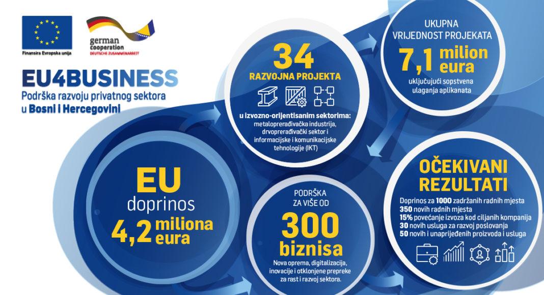 EU4Business /4,2 miliona eura za 34 razvojna projekta u izvozno-orijentiranim sektorima u BiH